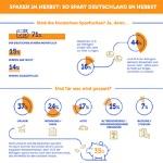 So spart Deutschland im Herbst – die große Ferratum Umfrage